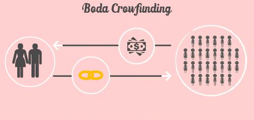Boda crowfunding